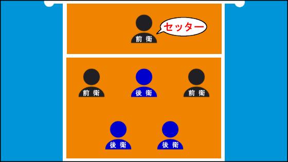 サーブカットフォーメーション