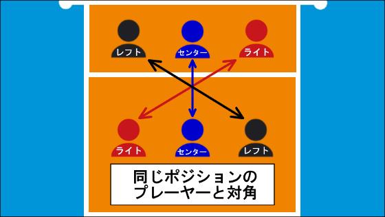 「対角」の関係