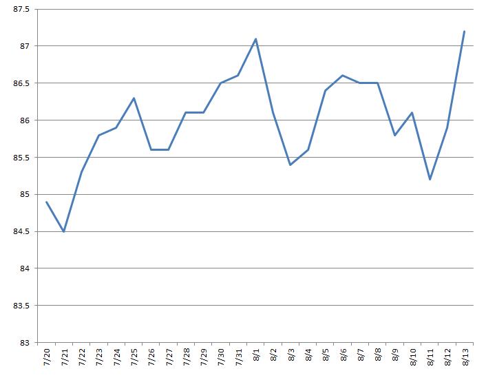 20190813グラフ