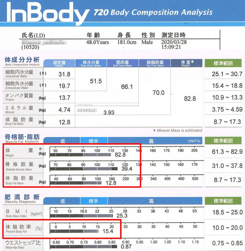 BodyScan_20210328_summary
