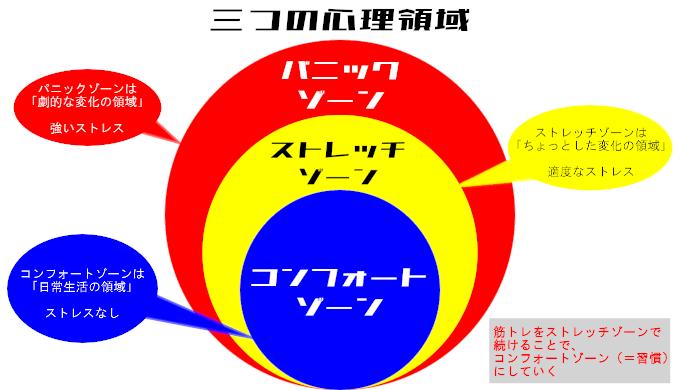 3つの心理領域